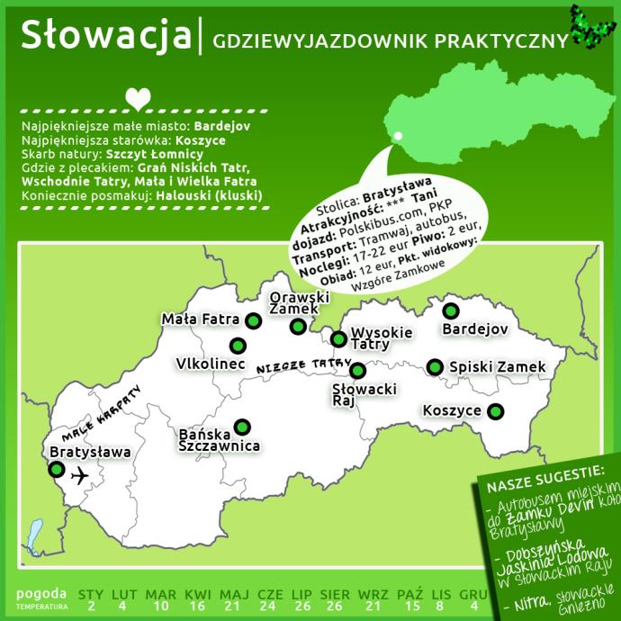 Slowacja Atrakcje Informacje Praktyczne Mapa Przewodnik