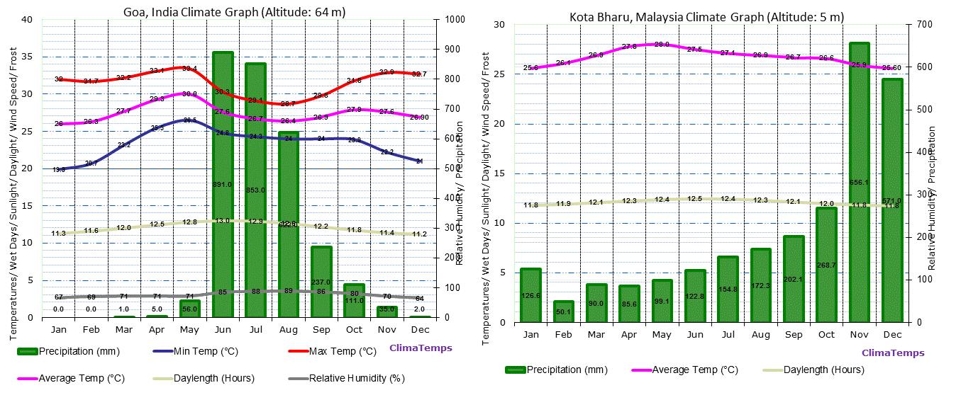 Przykładowe meteogramy (klimatogramy), prezentujące klimat w Mandalaj w Birmie i na Bali w Indonezji. Już po szybkiej analizie można wywnioskować bardzo dużo.